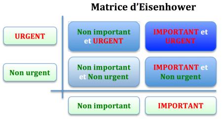 Matrice-Eisenhower