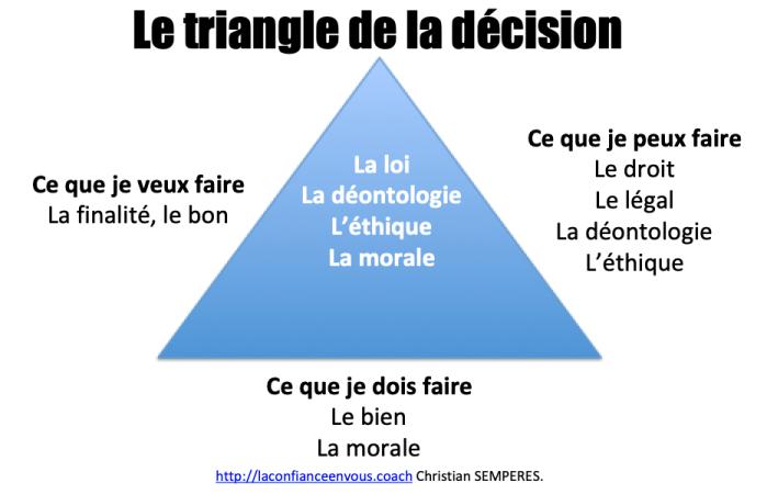 Triangle de la décision.png